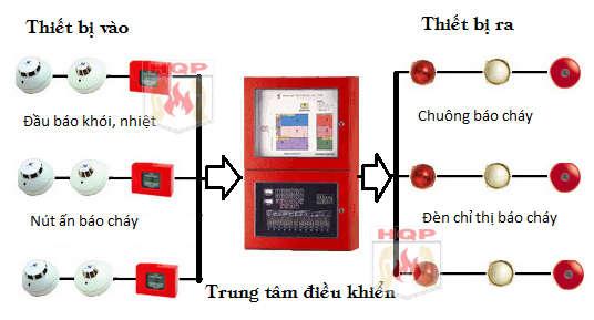thi công lắp đặt hệ thống báo cháy